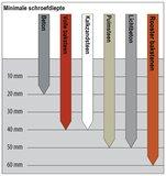 Kozijnschroeven Top Maxx voor Kunstof-, aluminium- en houten kozijnen 7,5 x 42MM tot 402MM_